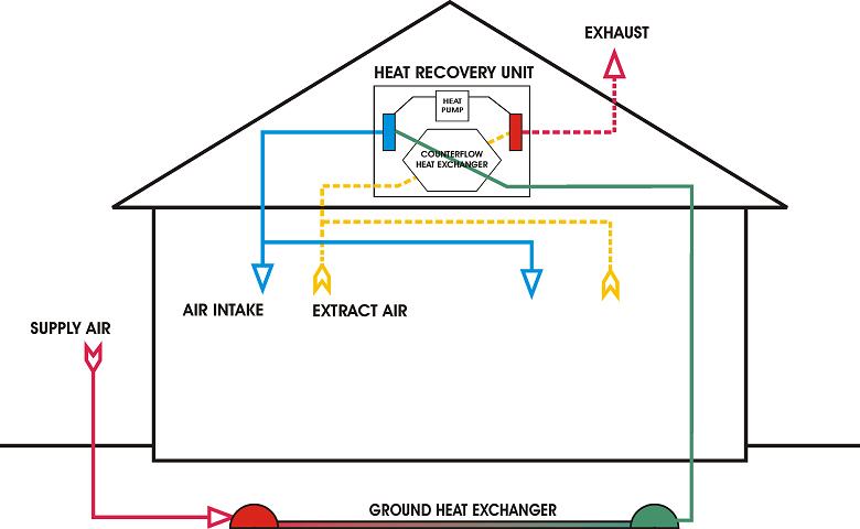La pompe à chaleur AIR/AIR, un confort thermique garanti