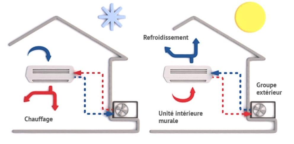 La pompe à chaleur air-air, une source de chaleur propre et durable