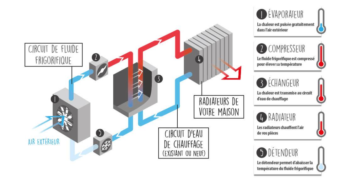 La pompe à chaleur air-eau, une solution fiable pour chauffer la maison